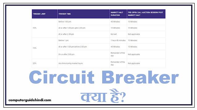 Circuit Breaker क्या है?
