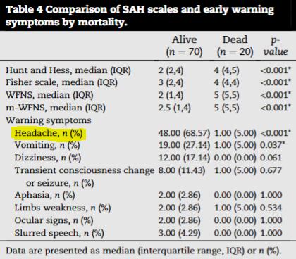 図:くも膜下出血 頭痛 死亡率