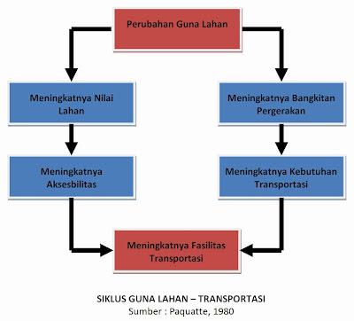 Bagan Siklus Guna Lahan - Transportasi (Paquatte, 1980)