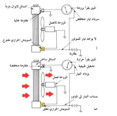 كيف  تعمل المروحة المدارة بواسطة محرك كهربائي