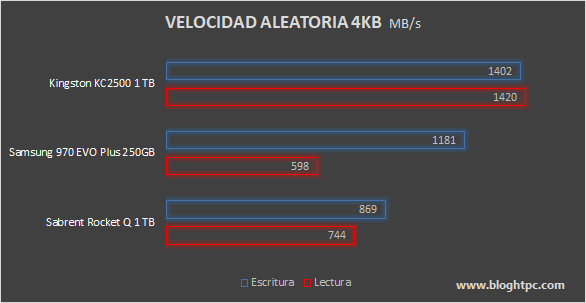 Velocidad Aleatoria KINGSTON KC2500 1TB