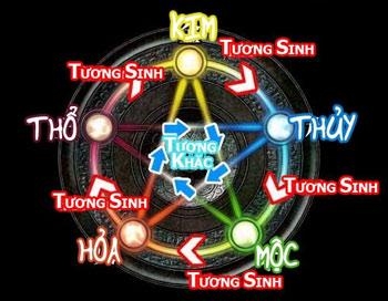Đặt tên theo Hành Kim, tên thuộc hành Kim trong Ngũ Hành
