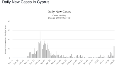 Daily covid cases in Cyprus