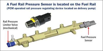 letak fuel rail pressure sensor