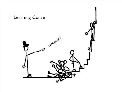 Learning Curve with Fibromyalgia