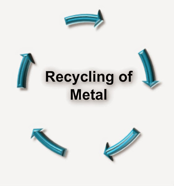 Recycling of Scrab Metal