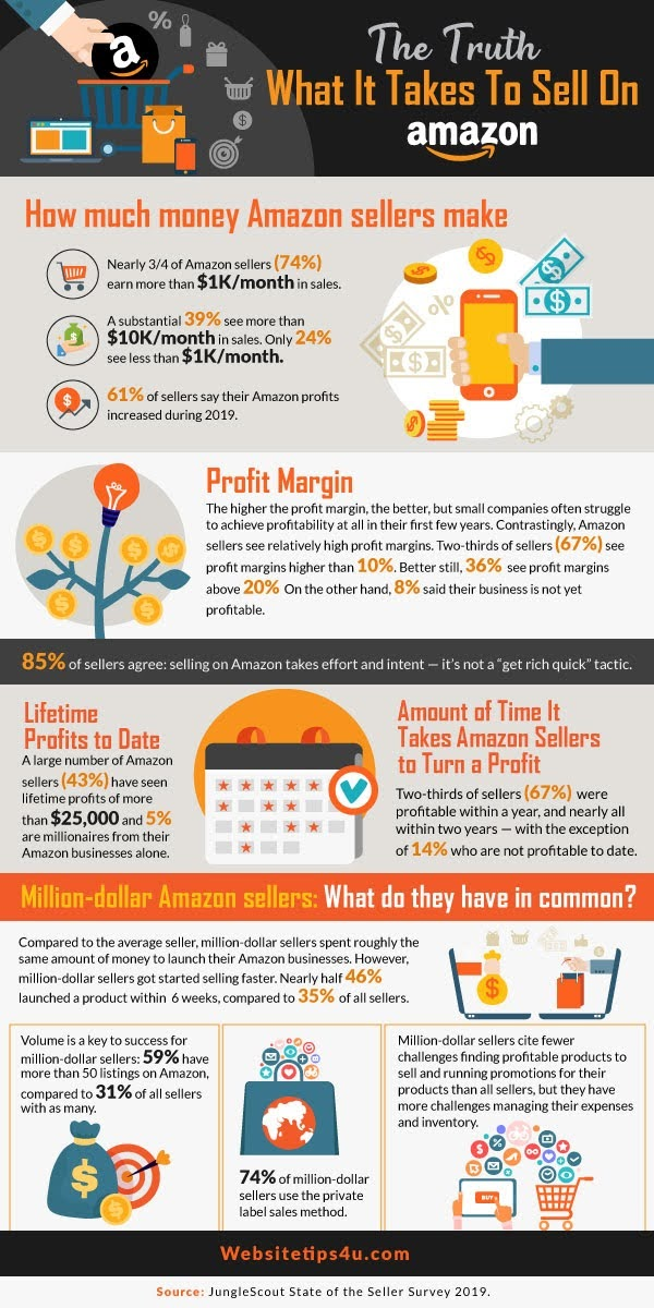 The Truth About What it Takes to Sell on Amazon in 2020 #infographic #Social Media