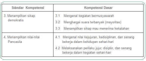 Soal UKK PKN Kelas 2 SD Terbaru Untuk UKK 2016 (15 PG, 10 Isian, 5 Esay)