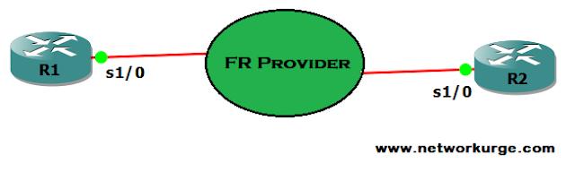 OSPF Non-Broadcast Multi Access