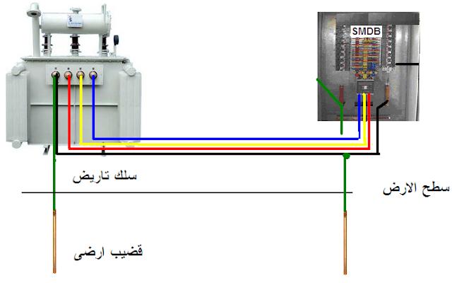 انواع انظمة التأريض tn-c-s earthing systems