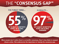 "The ""Consensus Gap"" (Credit: Skeptical Science) Click to Enlarge."