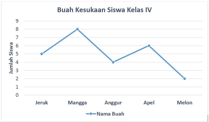 Menyajikan Data dengan Tabel dan Diagram Batang - Sekolah.mu