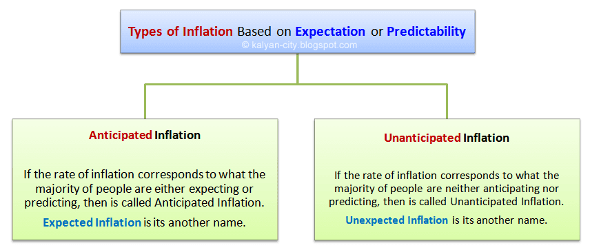 types of inflation based on the expectation or predictability