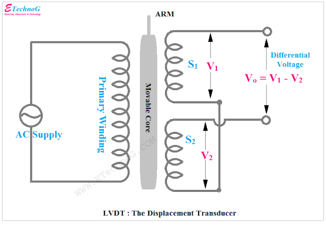 passive transducer example LVDT