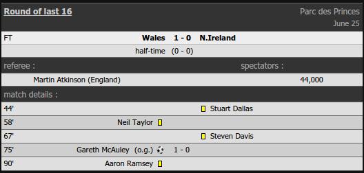 Skor akhir pertandingan Wales vs Irlandia Utara - Euro 2016 - Sabtu, 25 Juni 2016