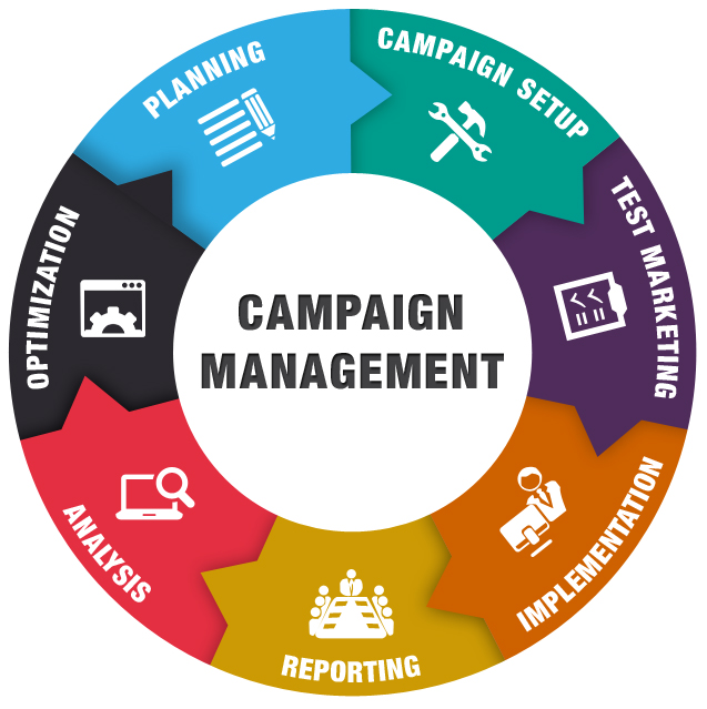 Ad Campaign Management System