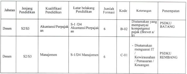 Penerimaan Pegawai Universitas Diponegoro Non ASN Tahun 2019