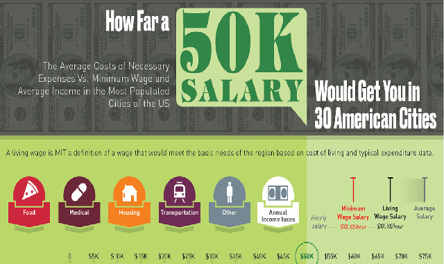 How Far a 50K Salary Would Get You in 30 American Cities #infographic
