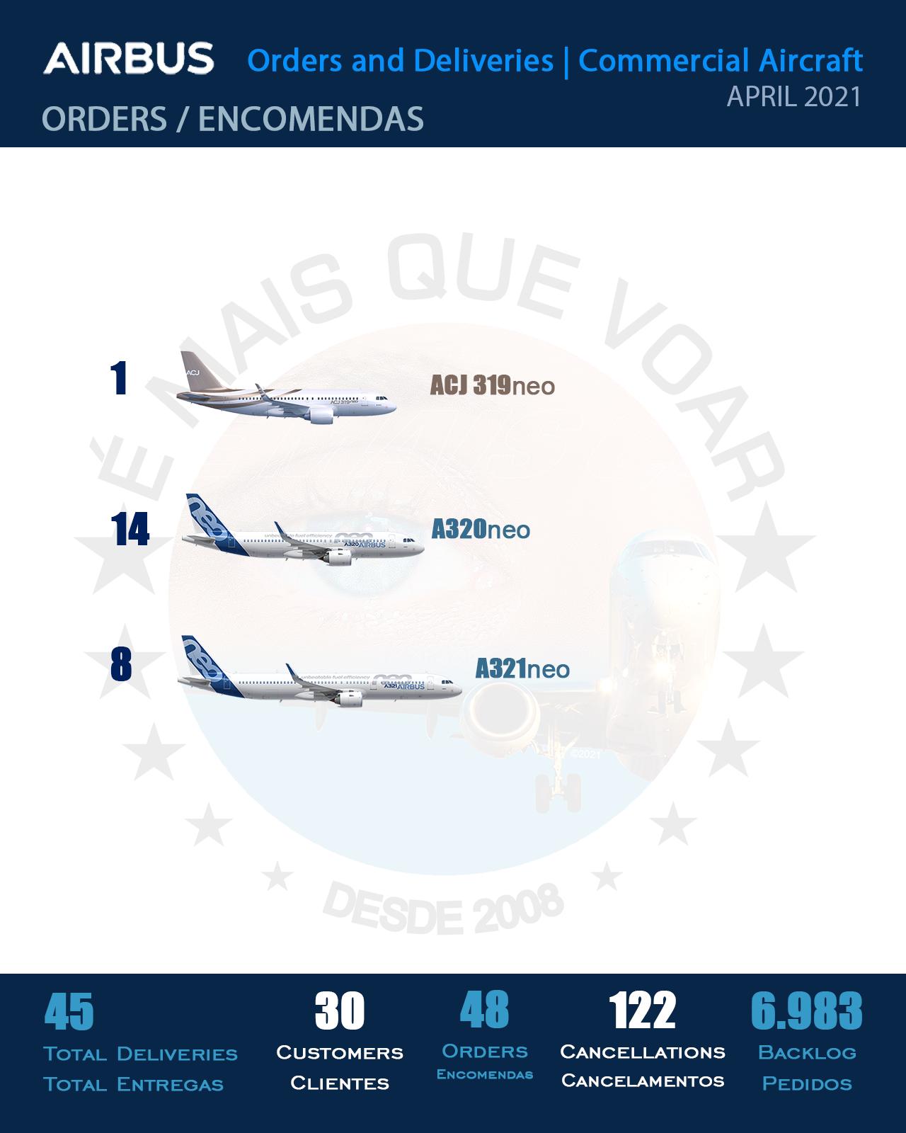 INFOGRÁFICO: Encomendas e Entregas Aeronaves Comerciais da Airbus – Abril 2021   É MAIS QUE VOAR