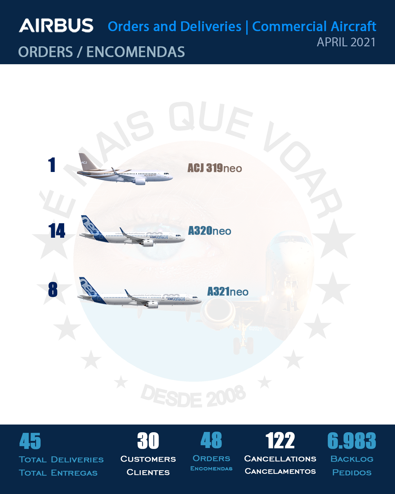 INFOGRAPHIC: Orders and Deliveries Airbus Commercial Aircraft – April 2021 | MORE THAN FLY