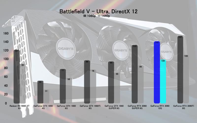 RTX 3060 Battlefield V Ultra