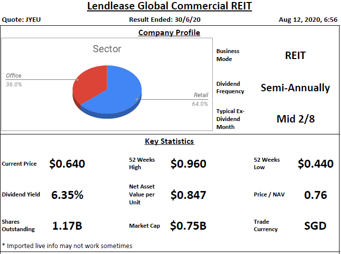 Lendlease Global Commercial REIT Analysis @ 12 August 2020