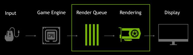 NVIDIA تقديم مخطط قائمة الانتظار