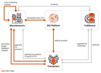 INS Ecosystem - Penghubung Konsumen dan Manufaktur Terdesentralisasi