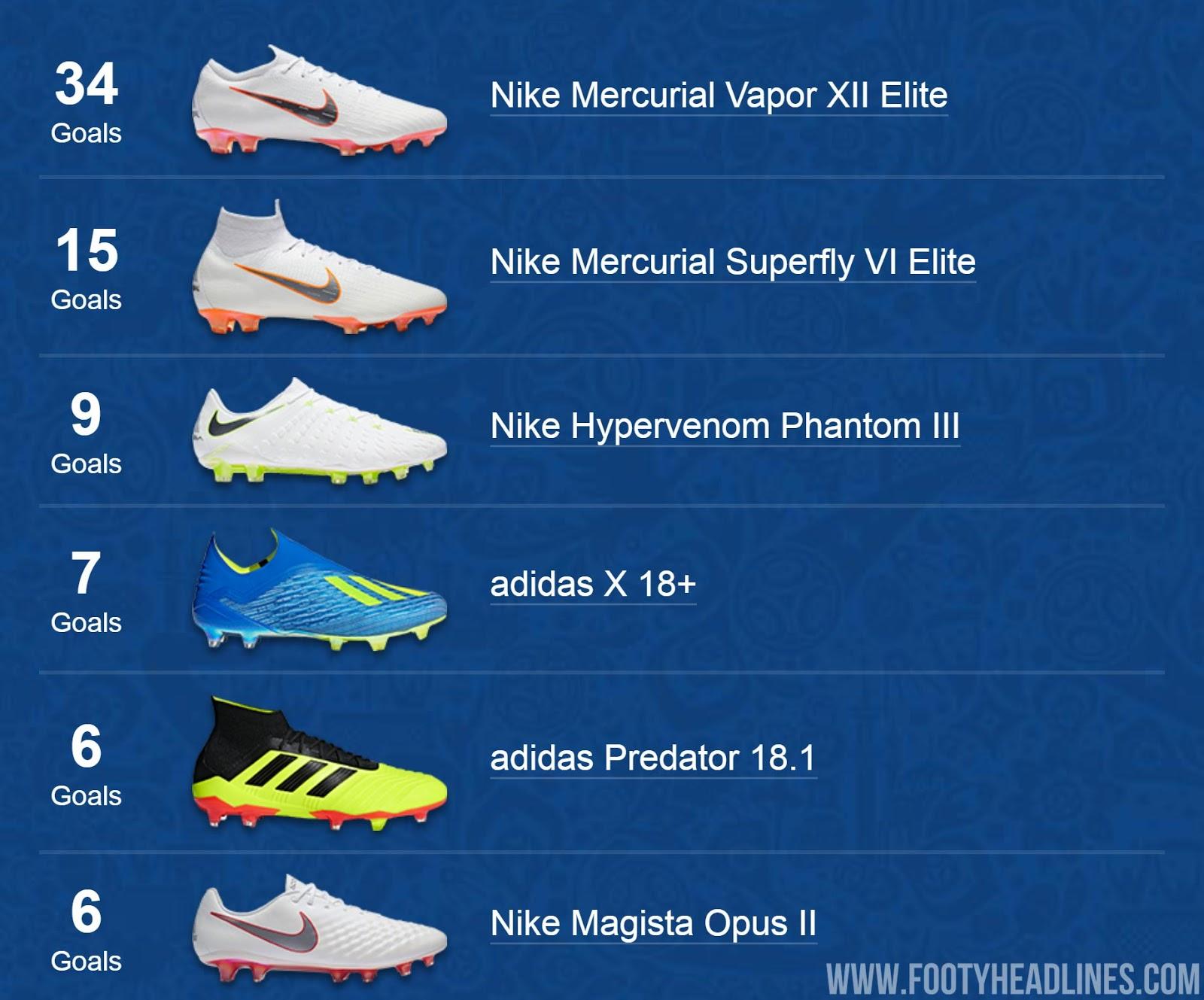 Promozione delle vendite prezzo basso fornire un sacco di Group Stage Complete: Nike Continues to Dominate 2018 World Cup ...