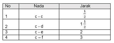 Contoh Latihan Soal SBdP Kelas 6 Semester 1 K13 Terbaru Gambar 1