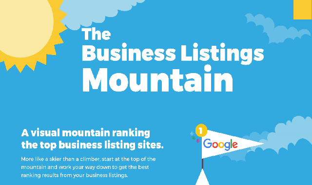 The Business Listings Mountain #infographic