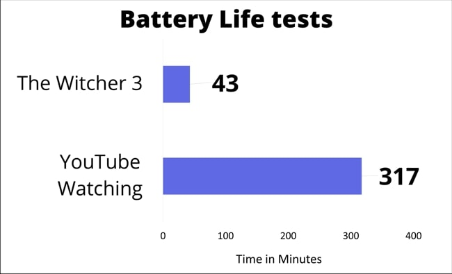 The chart of the battery life tests conducted by gaming and YouTube watching tests.