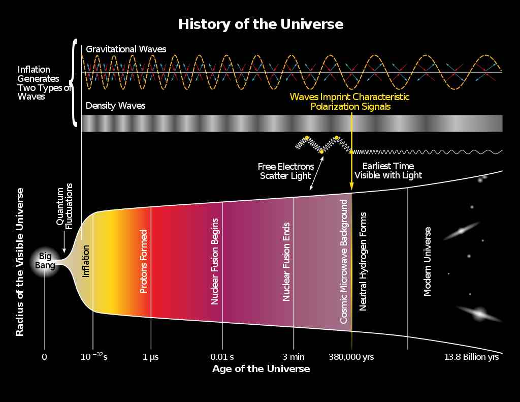 Age of universe