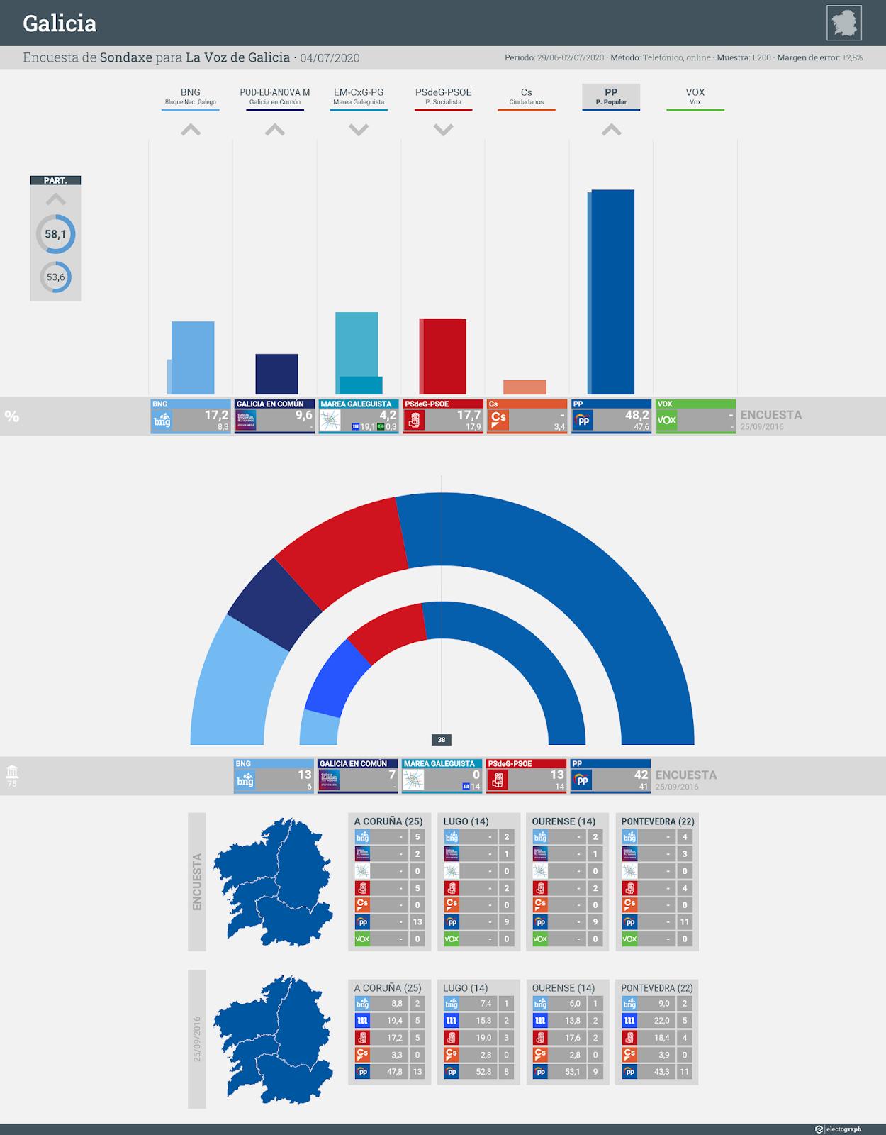 Gráfico de la encuesta para elecciones autonómicas en Galicia realizada por Sondaxe para La Voz de Galicia, 4 de julio de 2020