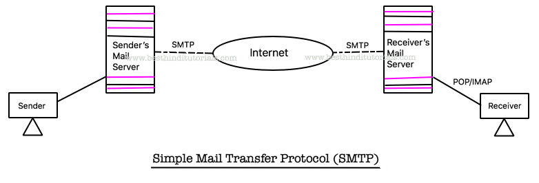 CCNA in Hindi - Simple Mail Transfer Protocol (SMTP) - Best