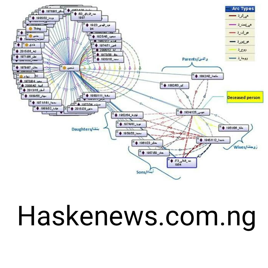 DESIGN OF ISLAMIC INHERITANCE DISTRIBUTION SYSTEM