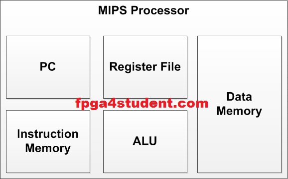 VHDL code for MIPS Processor