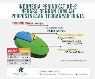 Data jumlah perpustakaan di Indonesia