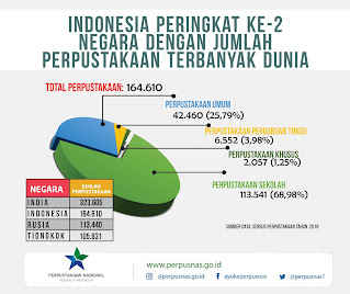 Data jumlah perpustakaan di Indonesia