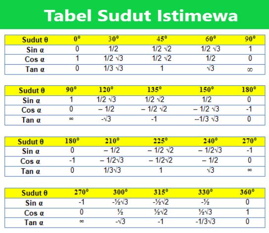 Tabel Sudut Istimewa Sin Cos Tan Cot Sec Cosec Sampai 360 Lengkap