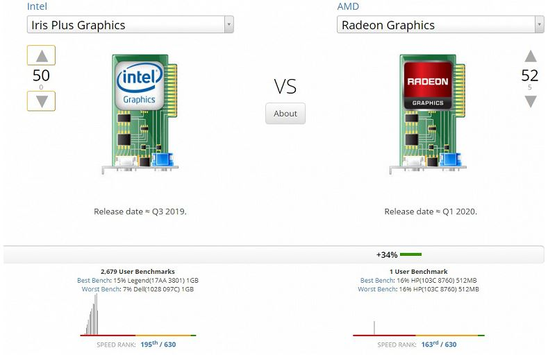 The battle of top iGPUs in AMD and Intel processors. Guess who won