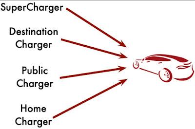 15 Best Tesla Charging Information