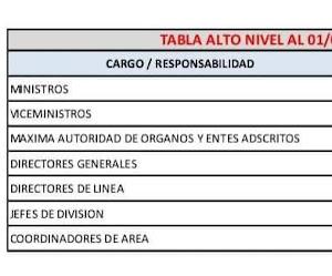 Tabla Aumento salarial para cargos de responsabilidad de dirección de la Administración Pública (ALTO NIVEL) a partir del 01 de Marzo de 2021