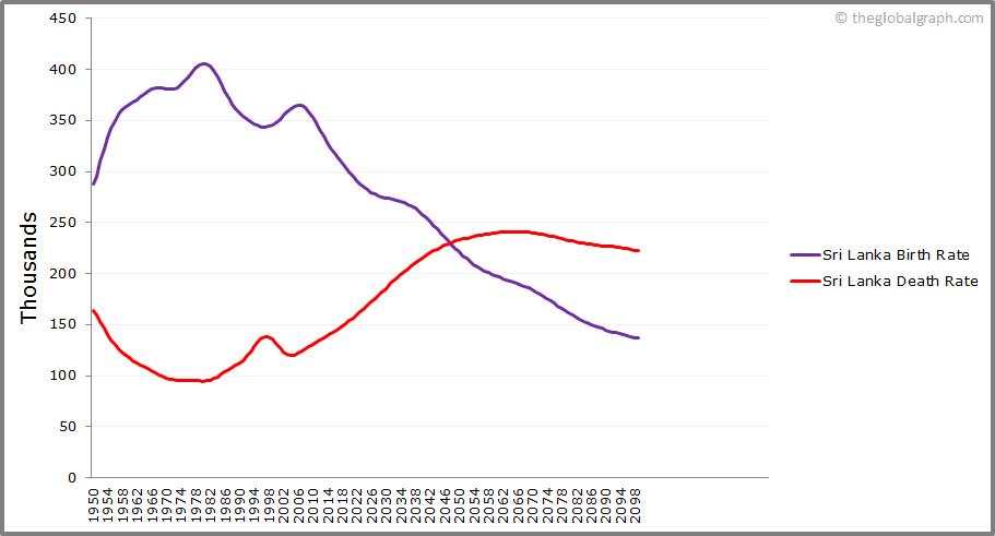 Sri Lanka  Birth and Death Rate