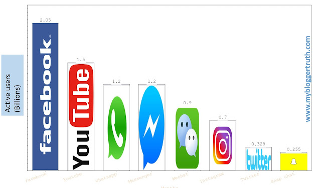 Social media sites active users