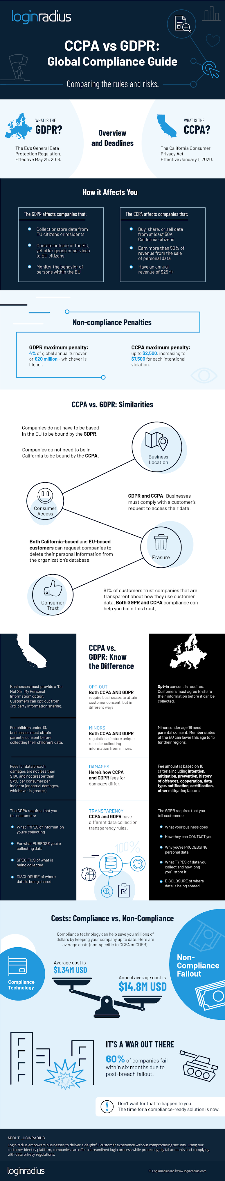 CCPA vs GDPR: A Guide to Compliance #infographic