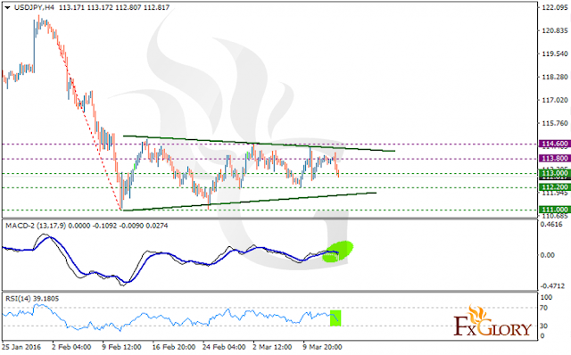 https://fxglory.com/technical-analysis-of-usdjpy-dated-15-03-2016/