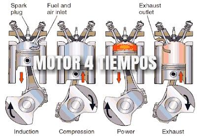 motor-de-combustion-interna-4-tiempos.