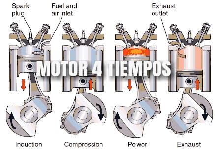 motor-de-combustion-interna-4-tiempos