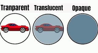 Transparent translucent opaque